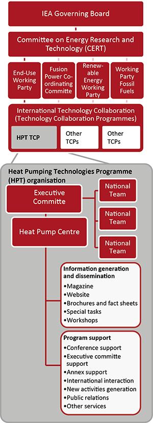 http://heatpumpingtechnologies.org/wp-content/uploads/2016/04/hpt-tcp-organisation-schemeupdated-300x829.png