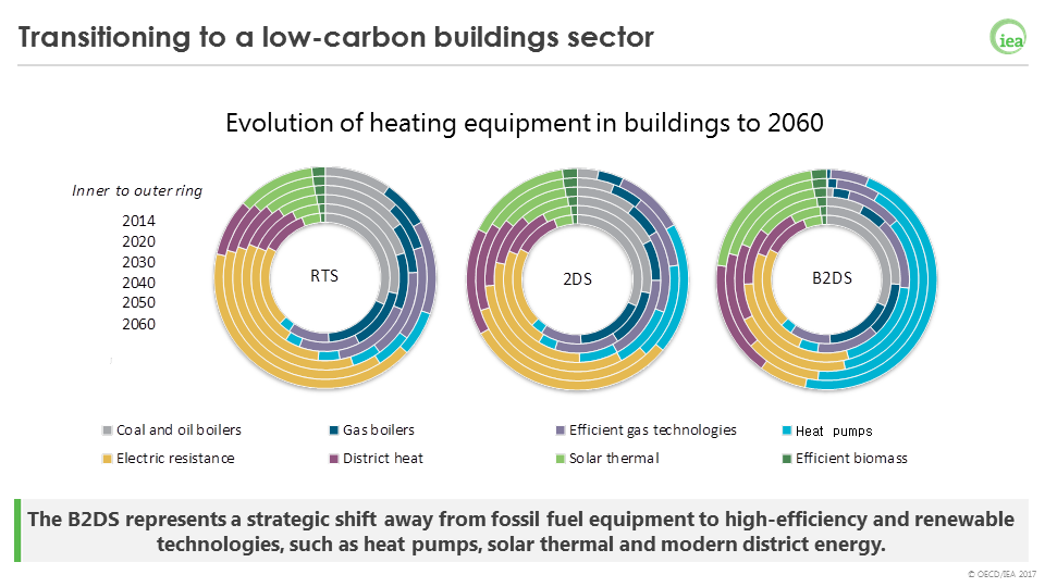 The ETP 2017 shows that heat pumps will be one of the key technologies for the building sectors in the 2BDS